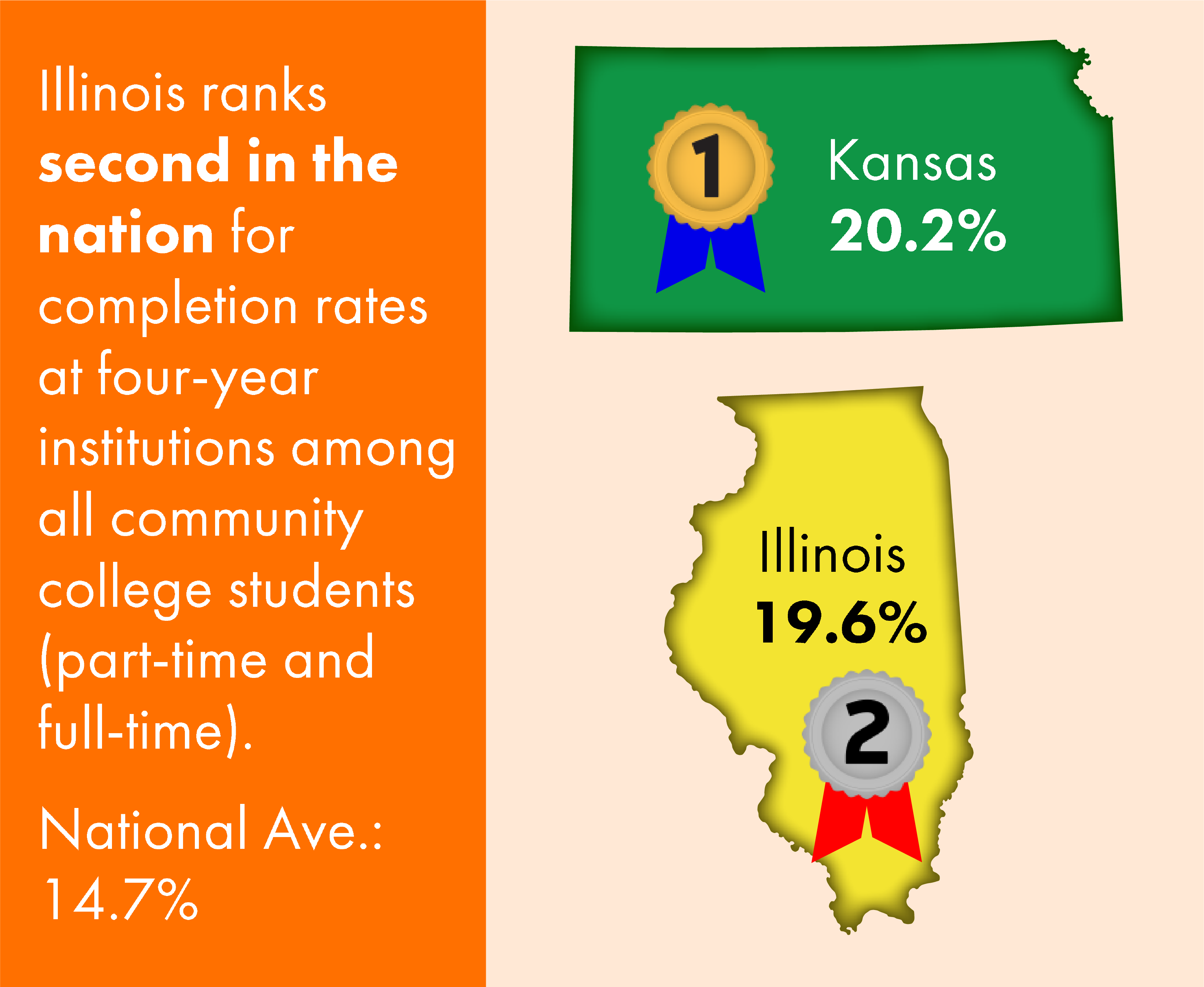 Second in the Nation Completion Rates Graphic